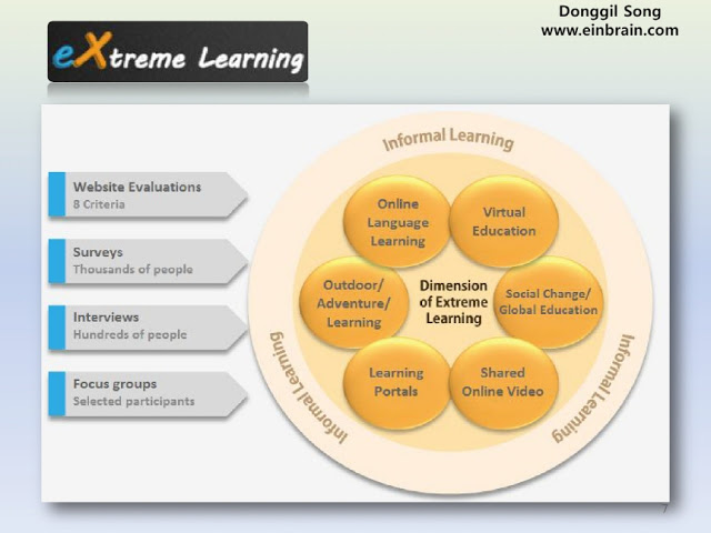 120302_DSong_extLearning_siteEvaluationWeb2_pilot55_IST_Conference7
