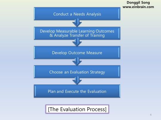 training_evaluation04
