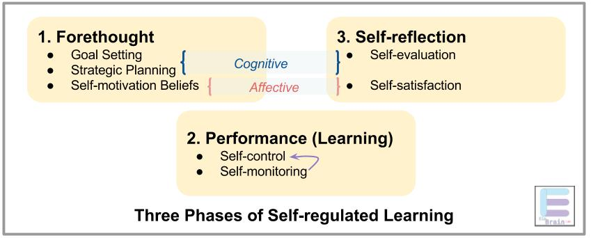 Self-regulated Learning  3 Phases – Einbrain