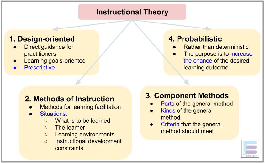 Instructional Theory Or Instructional Design Theory 4 Characteristics Einbrain